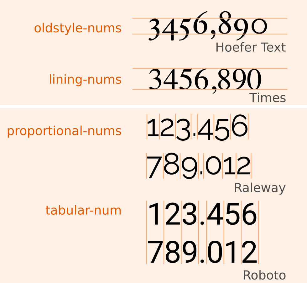 Example for font-variant-numeric: lining-nums, oldstyle-nums, tabular-nums, proportional-nums