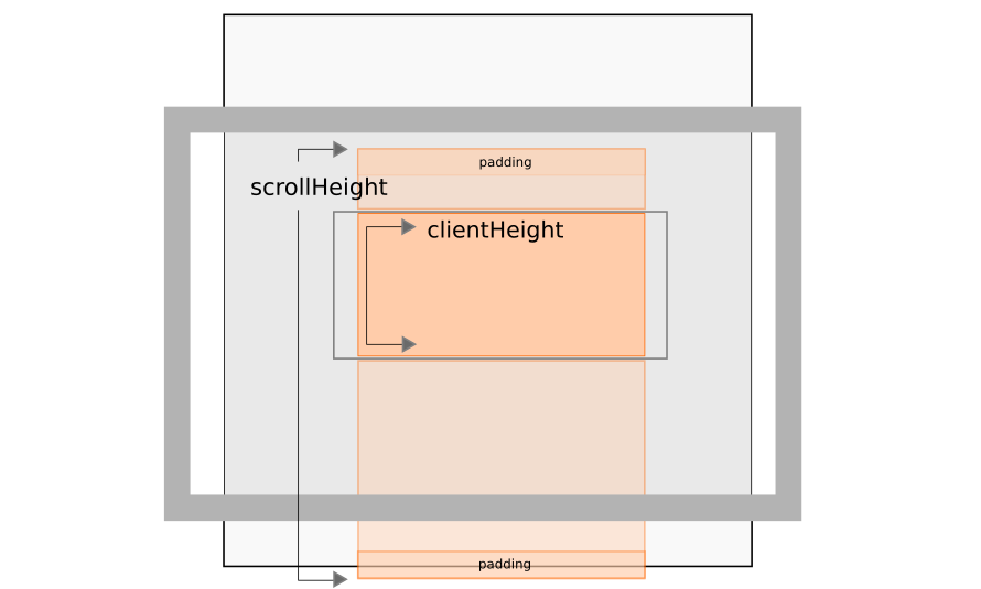 scroll-height