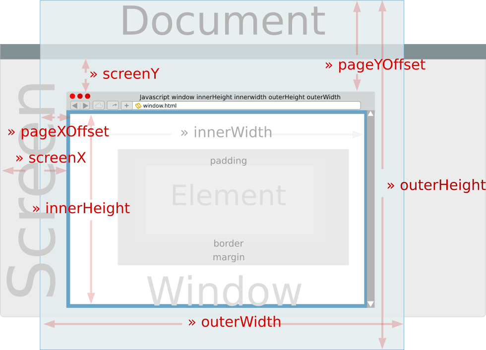 Javascript window position im browserfenster for Window innerwidth